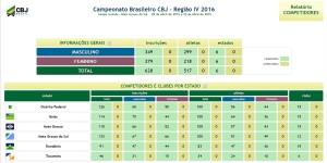 Relatório competidores Regional